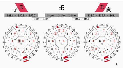 ผังดาว 9 ยุค ยุค 9